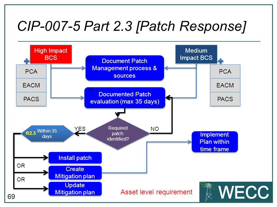 CIP-007-5 Part 2.3 [Patch Response]